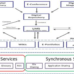 Arsitektur e-Learning 2.0 (Telkom Product)