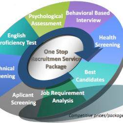 one stop recruitmen service package