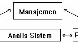 Pengertian Sistem Analis
