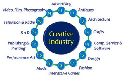 industri-kreatif